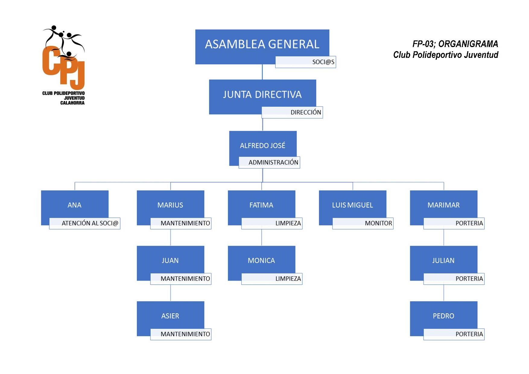 Organigrama Polideportivo Juventud de Calahorra